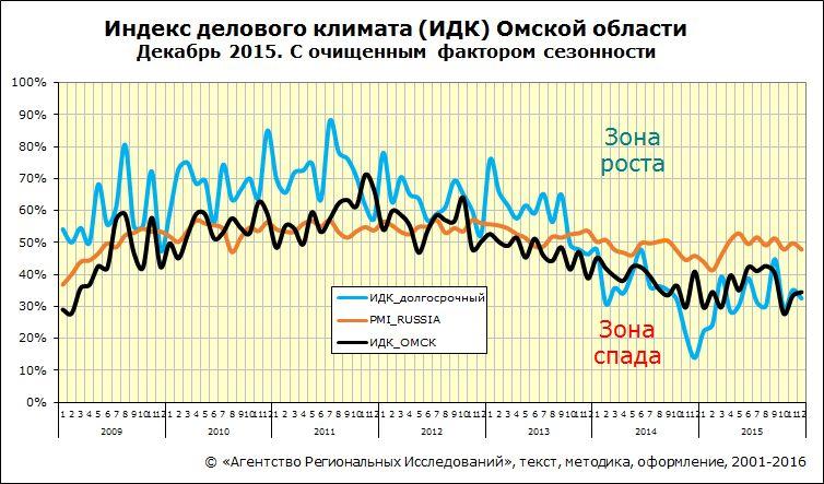 Динамика долгосрочного индекса деловой активности ИДК-Омск