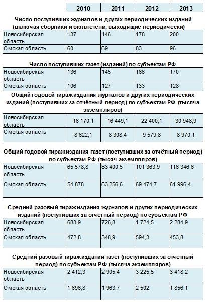 Омские газеты