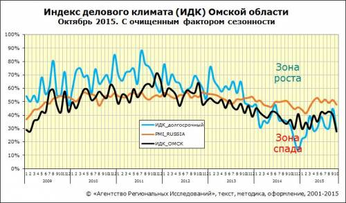 Индекс делового климата