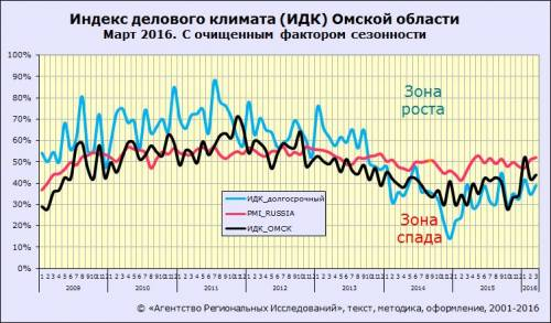 Индекс делового климата ИДК