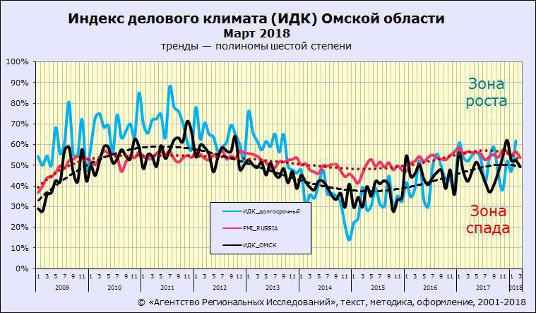 Индекс делового климата Омска