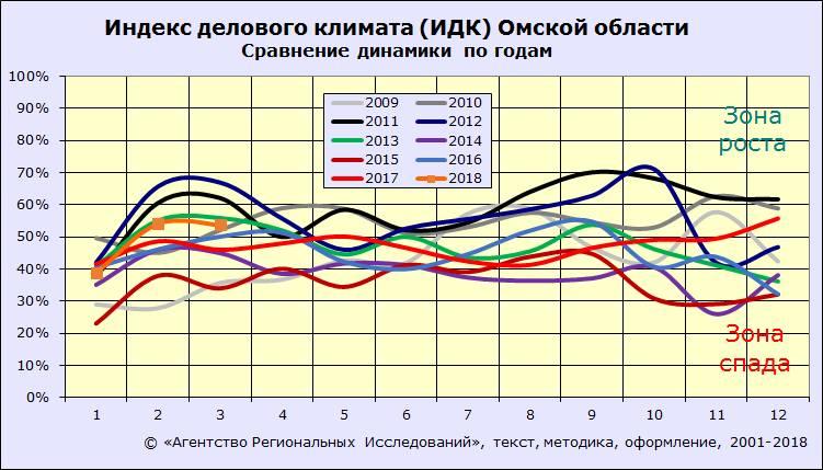 Индекс делового климата Омска: сравнение динамики по годам