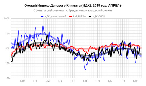 Динамика индекса деловой активности ИДК-Омск