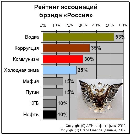 Путин ловко затесался между КГБ и мафией, что как бы намекает